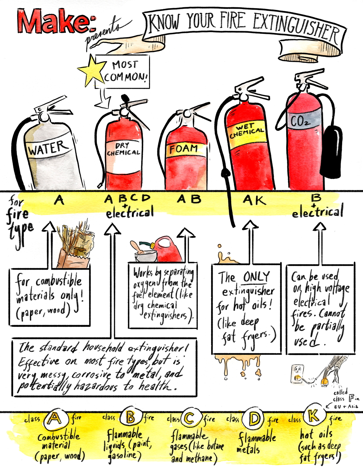 fire-extinguisher-guide